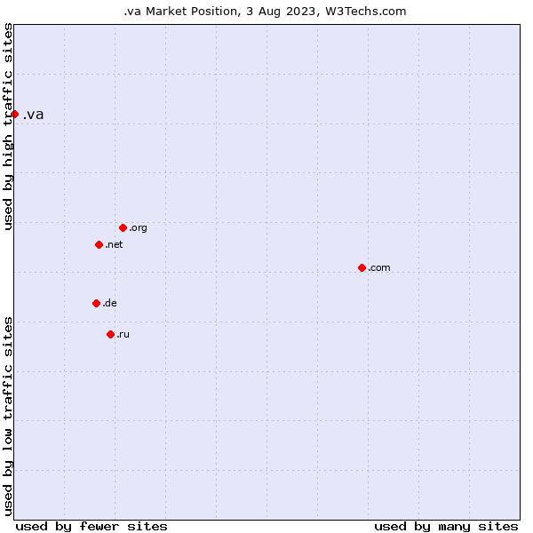 Market position of .va
