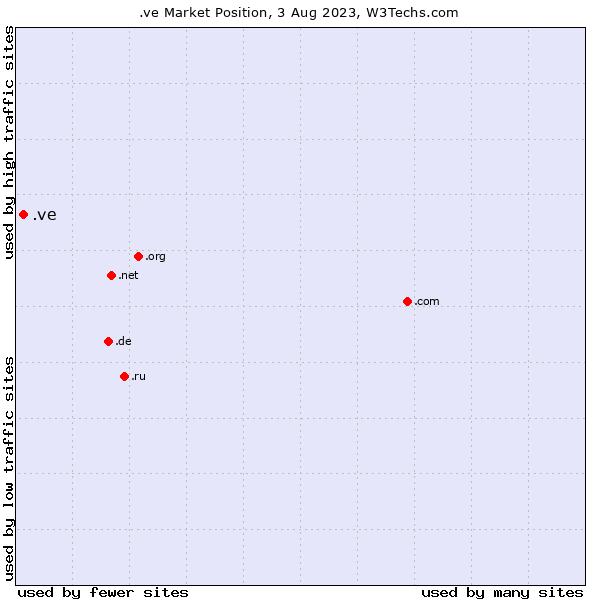 Market position of .ve