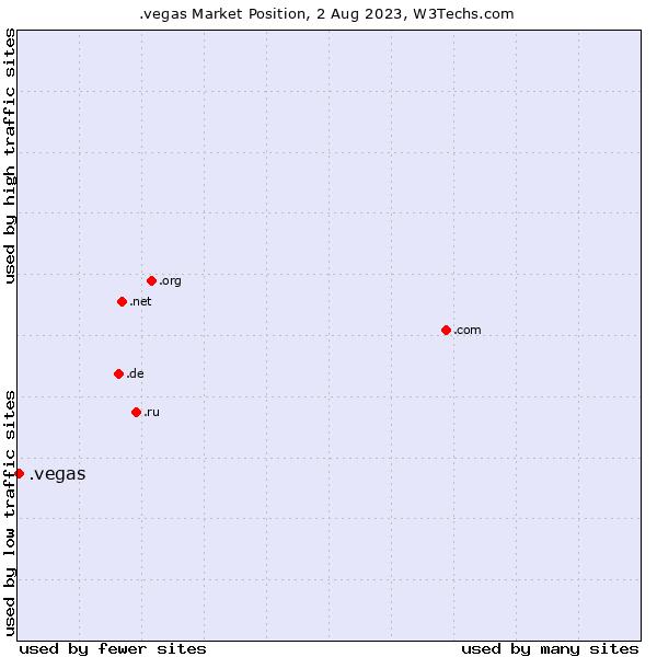 Market position of .vegas