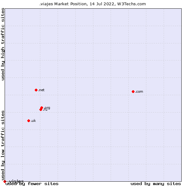 Market position of .viajes