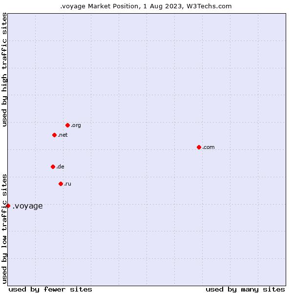 Market position of .voyage