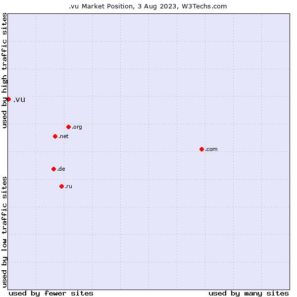 Market position of .vu