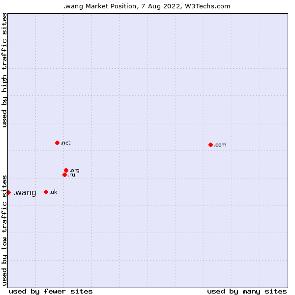 Market position of .wang