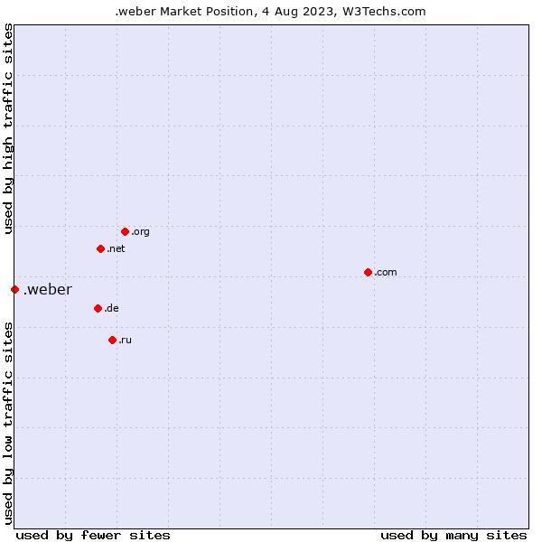 Market position of .weber