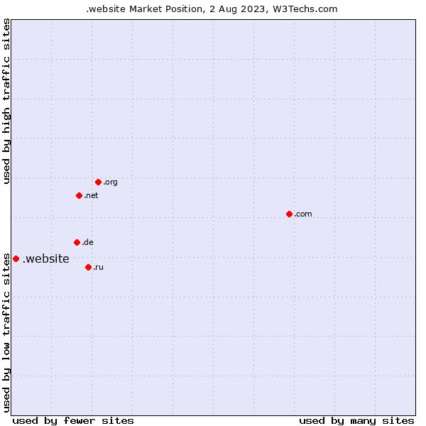 Market position of .website