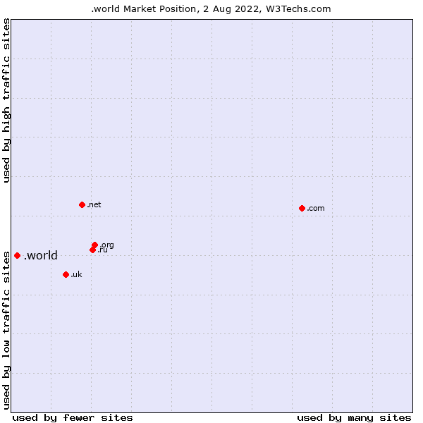 Market position of .world