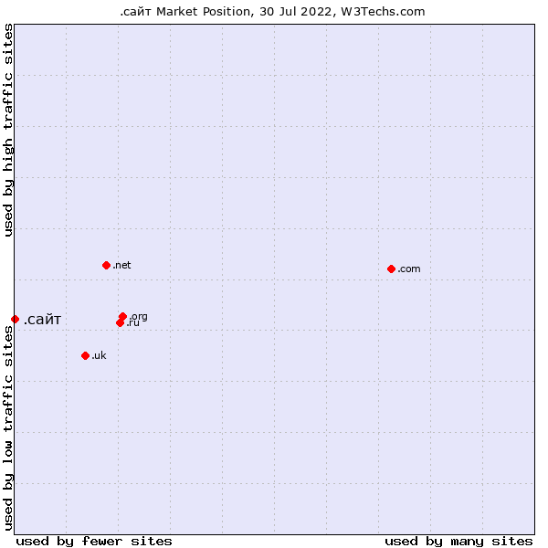 Market position of .сайт