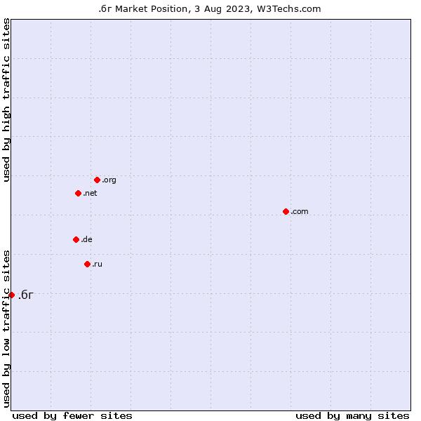 Market position of .бг
