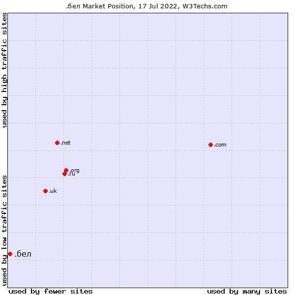 Market position of .бел