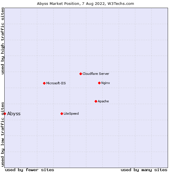 Market position of Abyss