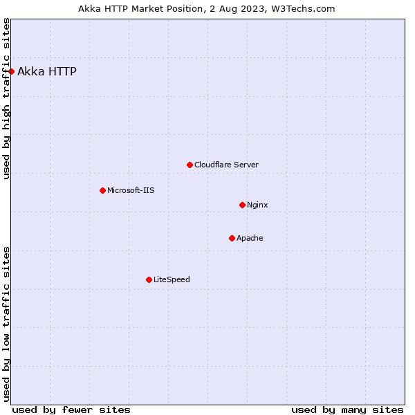Market position of Akka HTTP