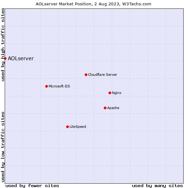 Market position of AOLserver