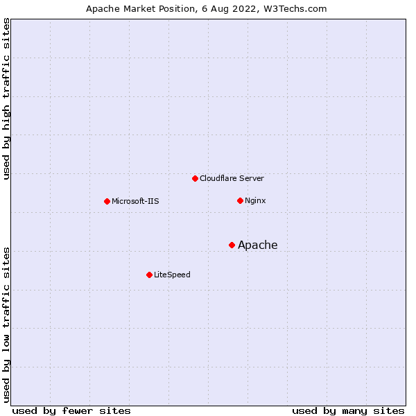 Market position of Apache