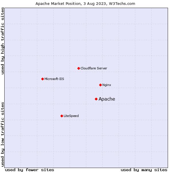 Market position of Apache