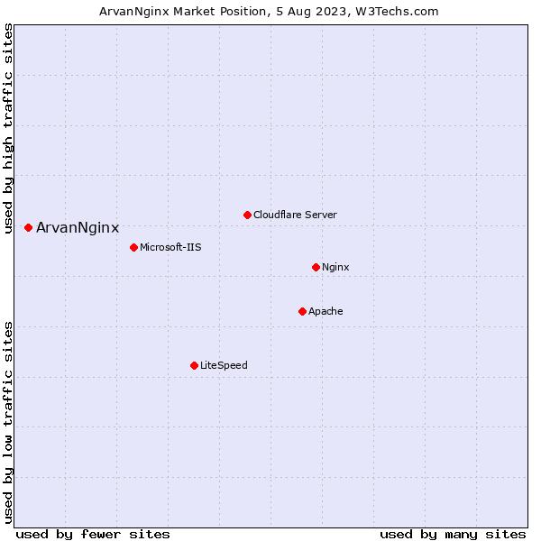 Market position of ArvanNginx
