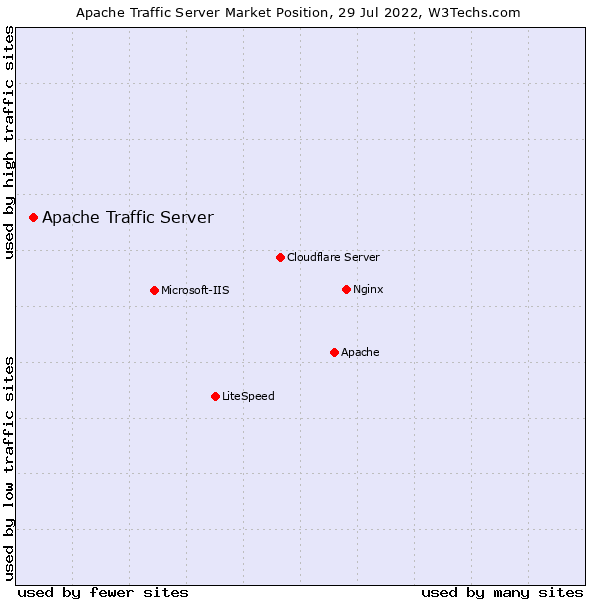 Market position of Apache Traffic Server