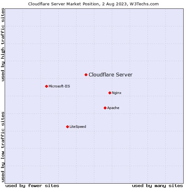 Market position of Cloudflare Server