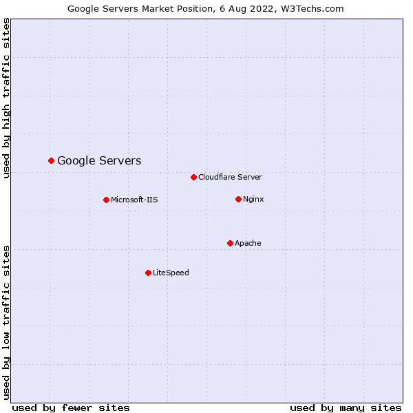 Market position of Google Servers
