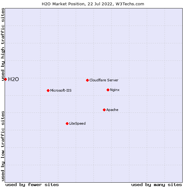 Market position of H2O