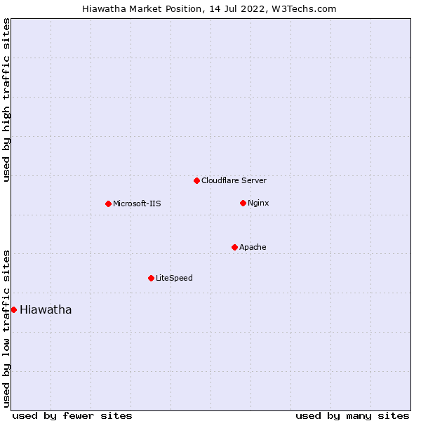 Market position of Hiawatha