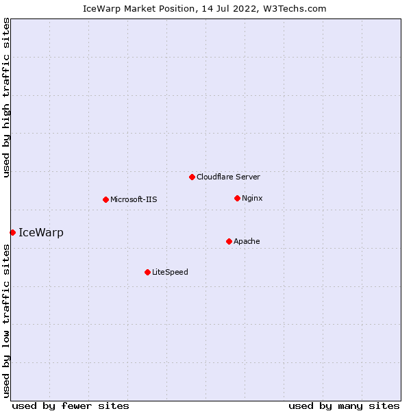 Market position of IceWarp