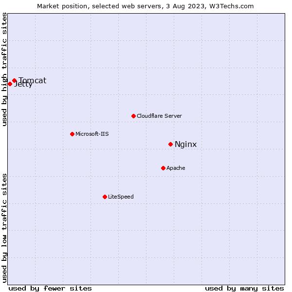 Nginx vs  Tomcat vs  Jetty usage statistics, August 2019