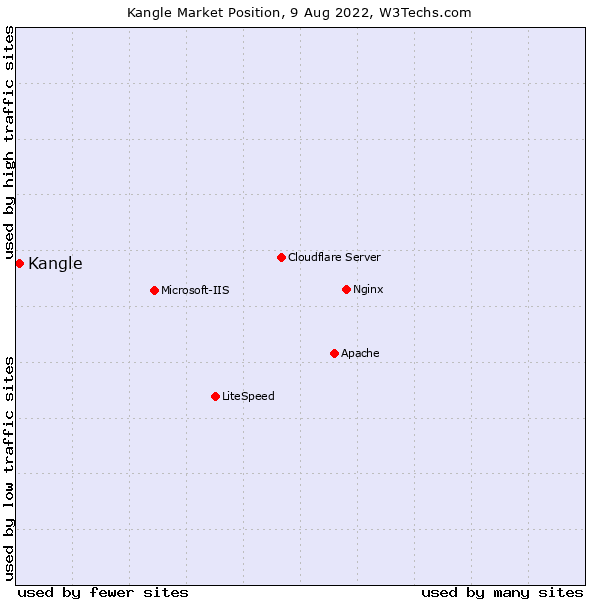 Market position of Kangle