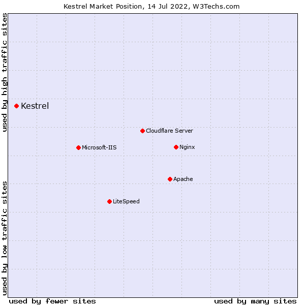 Market position of Kestrel