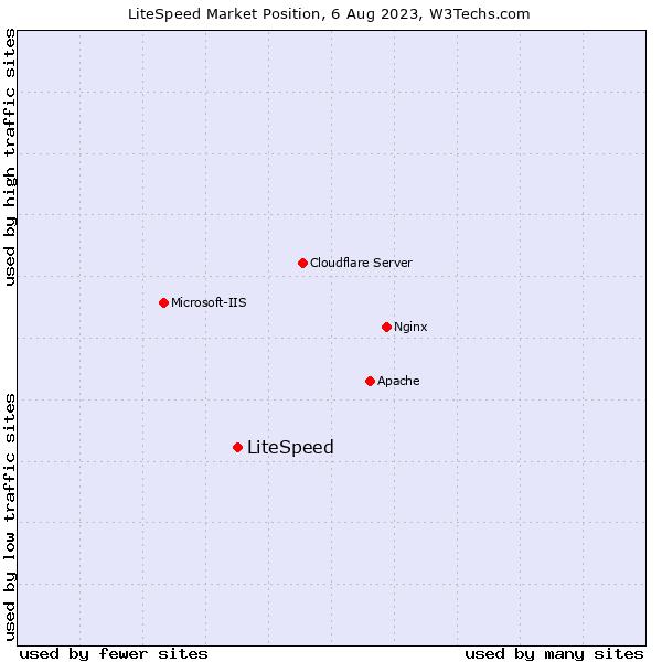 Market position of LiteSpeed