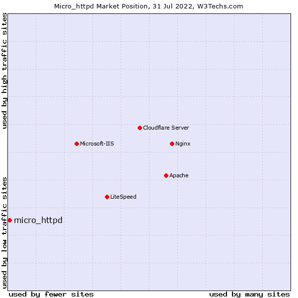 Market position of micro_httpd