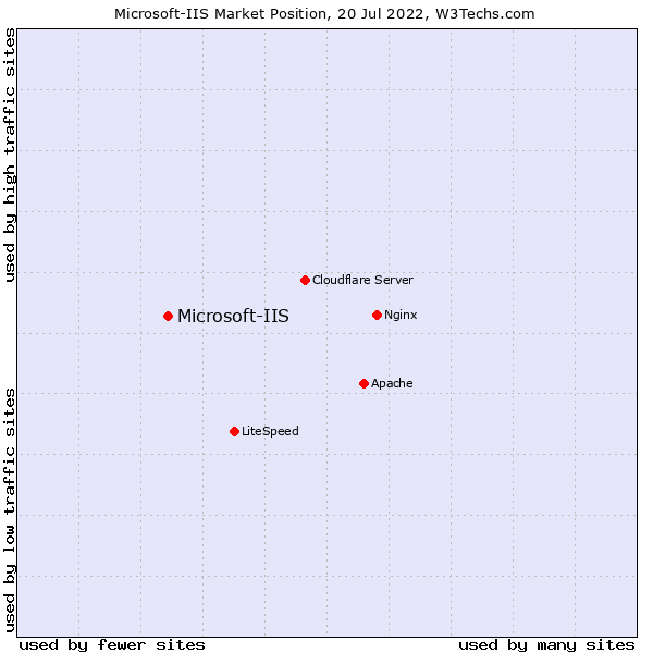 Market position of Microsoft-IIS