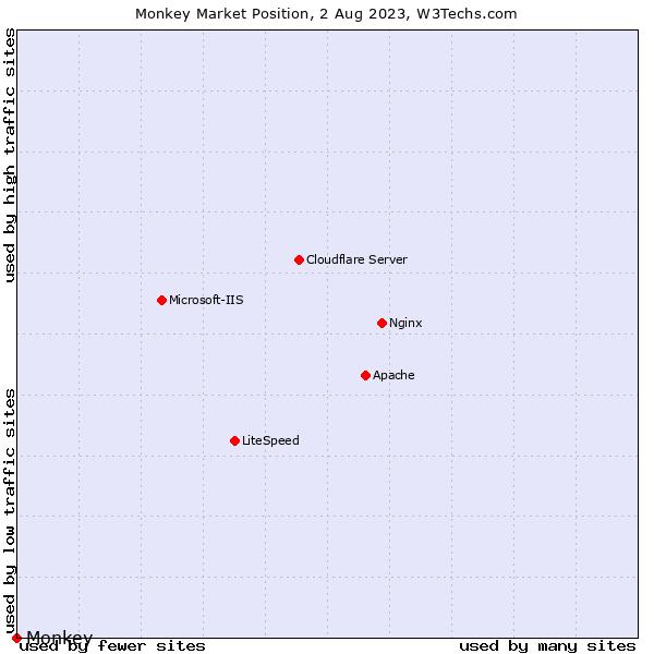 Market position of Monkey