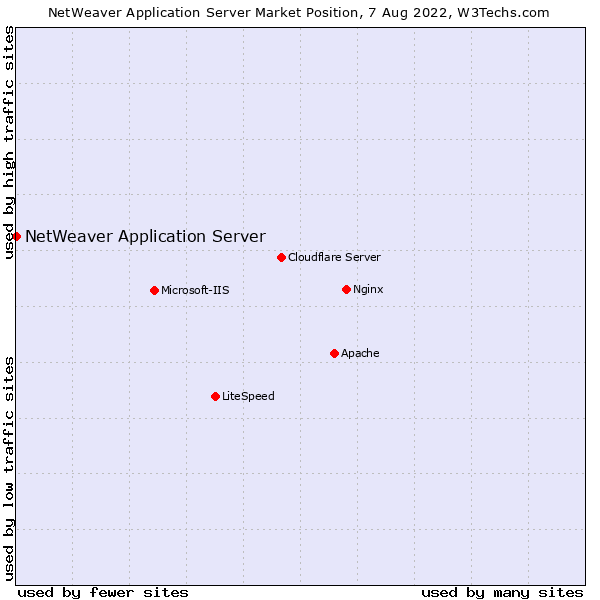 Market position of NetWeaver Application Server