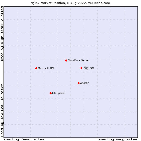 Market position of Nginx