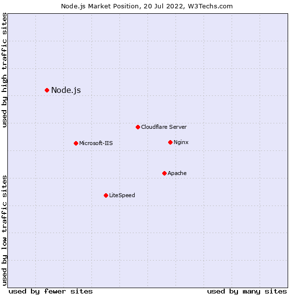 Market position of Node.js