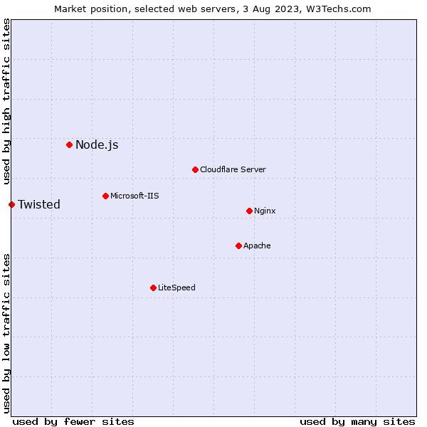 Node js vs  Twisted usage statistics, August 2019