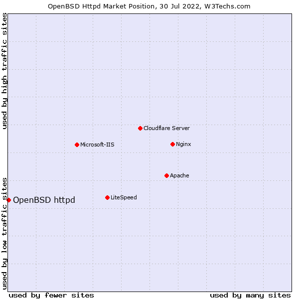 Market position of OpenBSD httpd