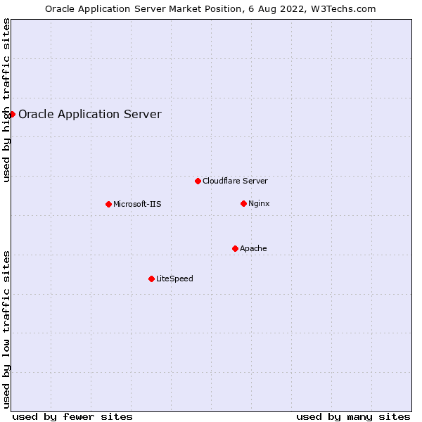 Market position of Oracle Application Server