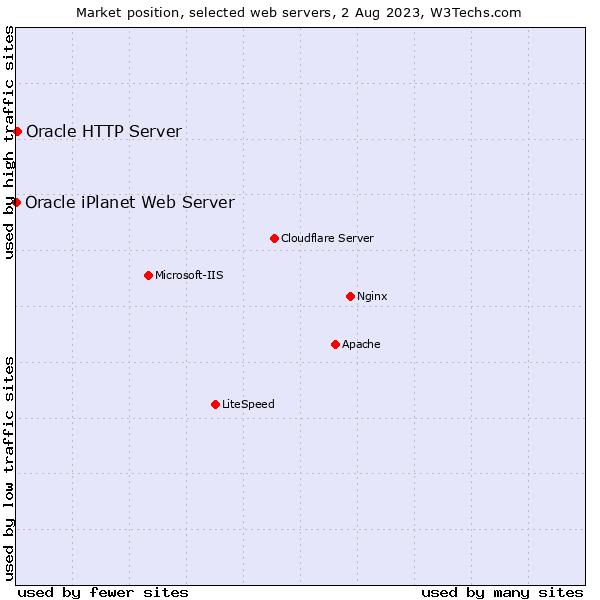 servers position