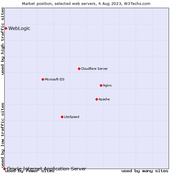 WebLogic vs  Oracle Internet Application Server usage statistics