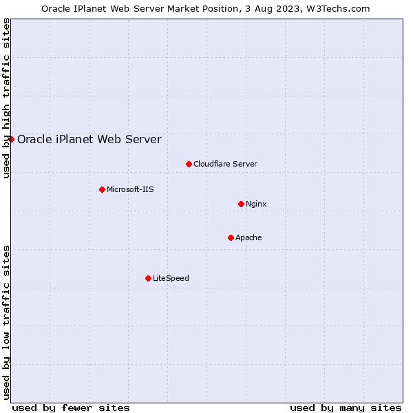 Market position of Oracle iPlanet Web Server