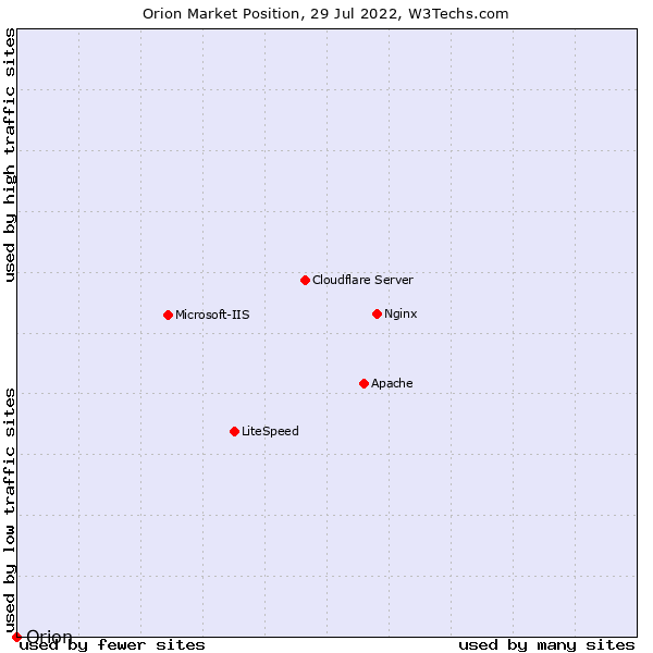 Market position of Orion