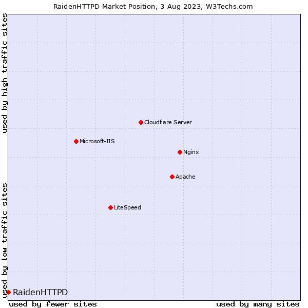 Market position of RaidenHTTPD