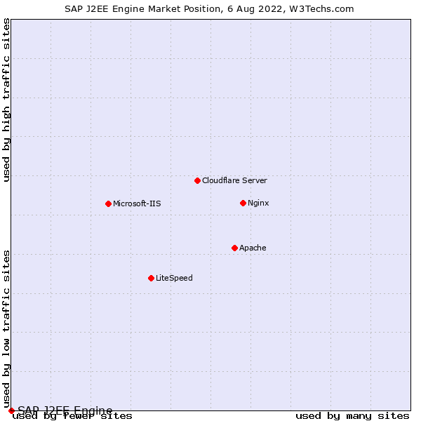Market position of SAP J2EE Engine