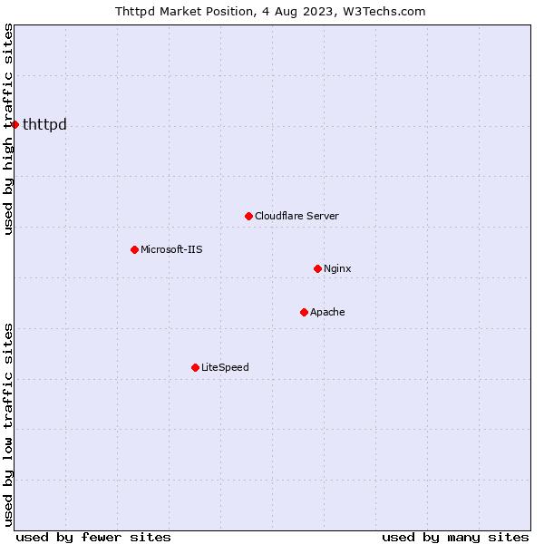 Market position of thttpd