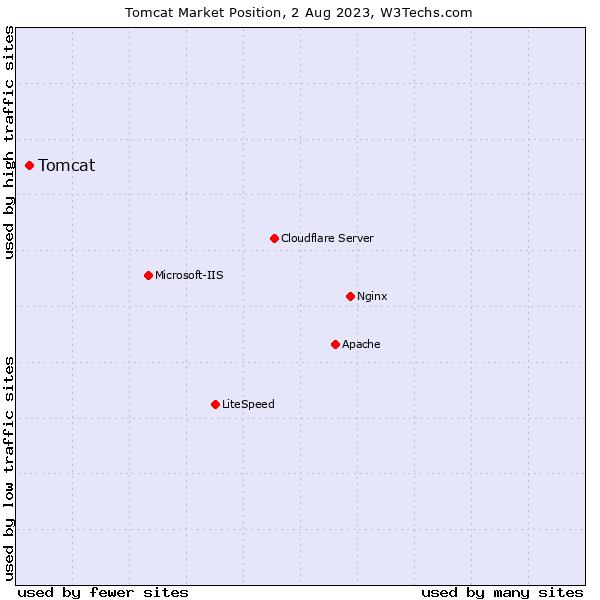 Market position of Tomcat