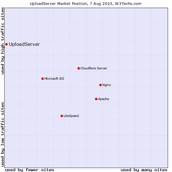 Market position of UploadServer