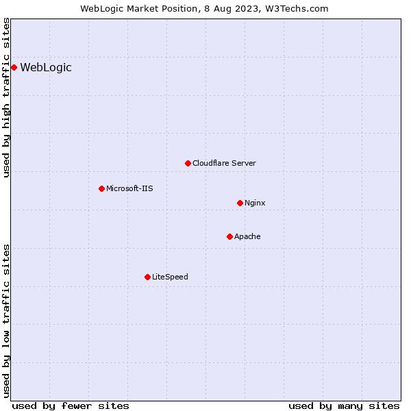 Usage Statistics and Market Share of WebLogic, September 2019