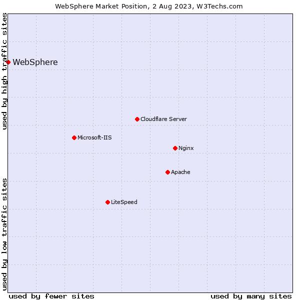Market position of WebSphere