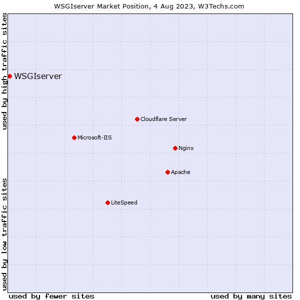 Market position of WSGIserver